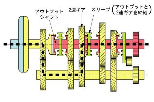 2速に入っている時の駆動力の伝達 出展:Wikipedia