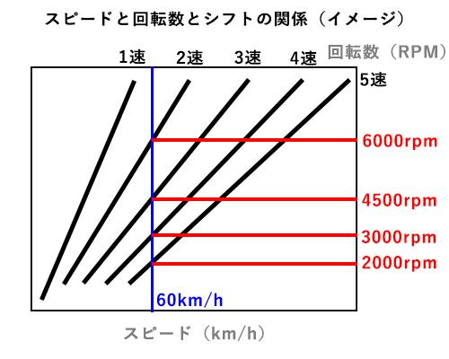 スピードとギアと回転数の関係(イメージ)